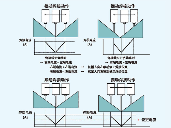 电弧跟踪功能